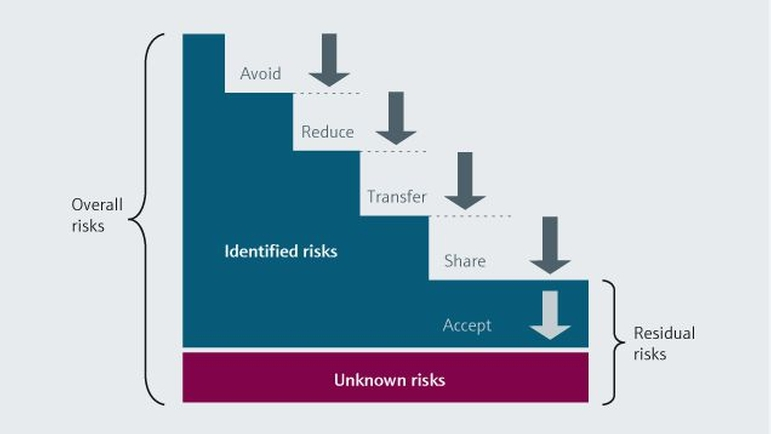Risk management is an ongoing process to identify potential issues